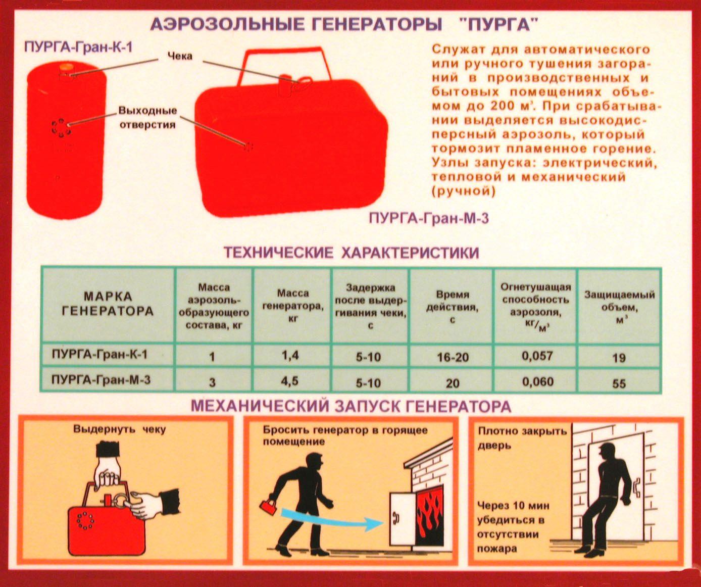 Типы огнетушителей и их применение