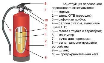 Пенные огнетушители, Назначение пенных огнетушителей, Устройство Огнетушитель схема и принцип работы