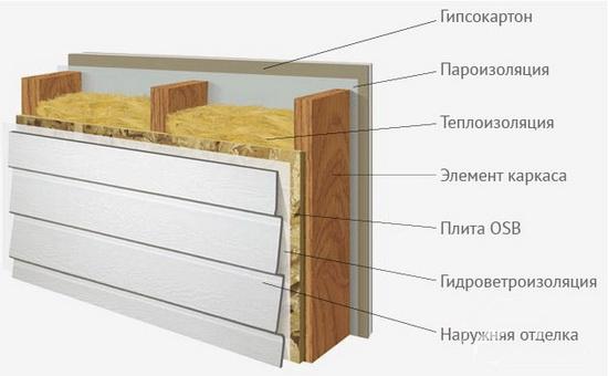 Лучшее утепление стен на по выгодным ценам