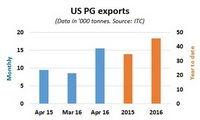 Экспорт пропиленгликоля в апреле вырос на 63%, импорт сократился на 20% в годовом исчислении