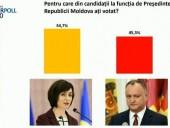 В Молдове завершился второй тур выборов президента, Санду лидирует
