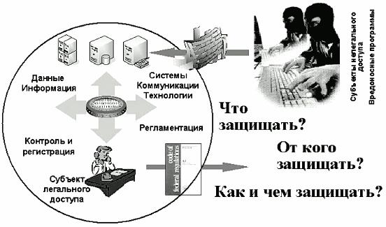 Защита информационных ресурсов компании