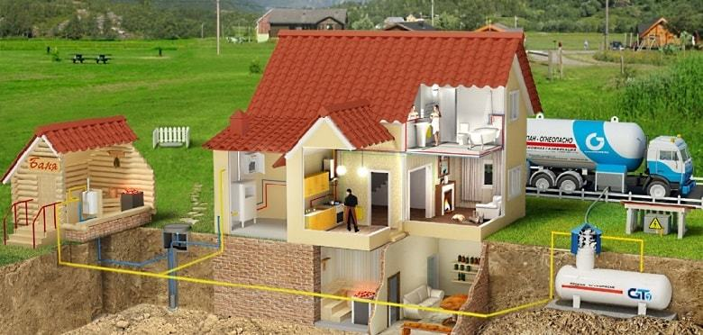 Строительство систем газоснабжения по выгодной стоимости